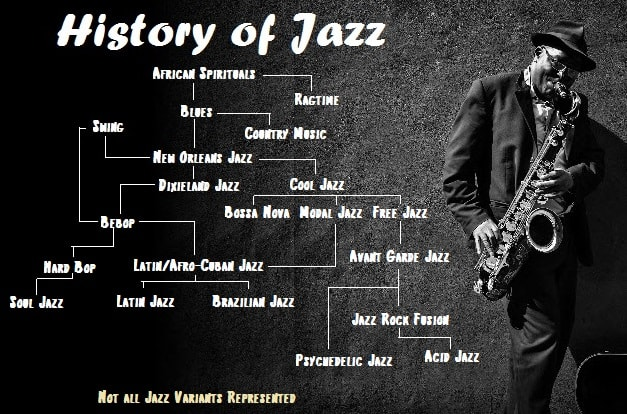 Jazz muziek | Historie Stijlen | Fresh Jazz Agency